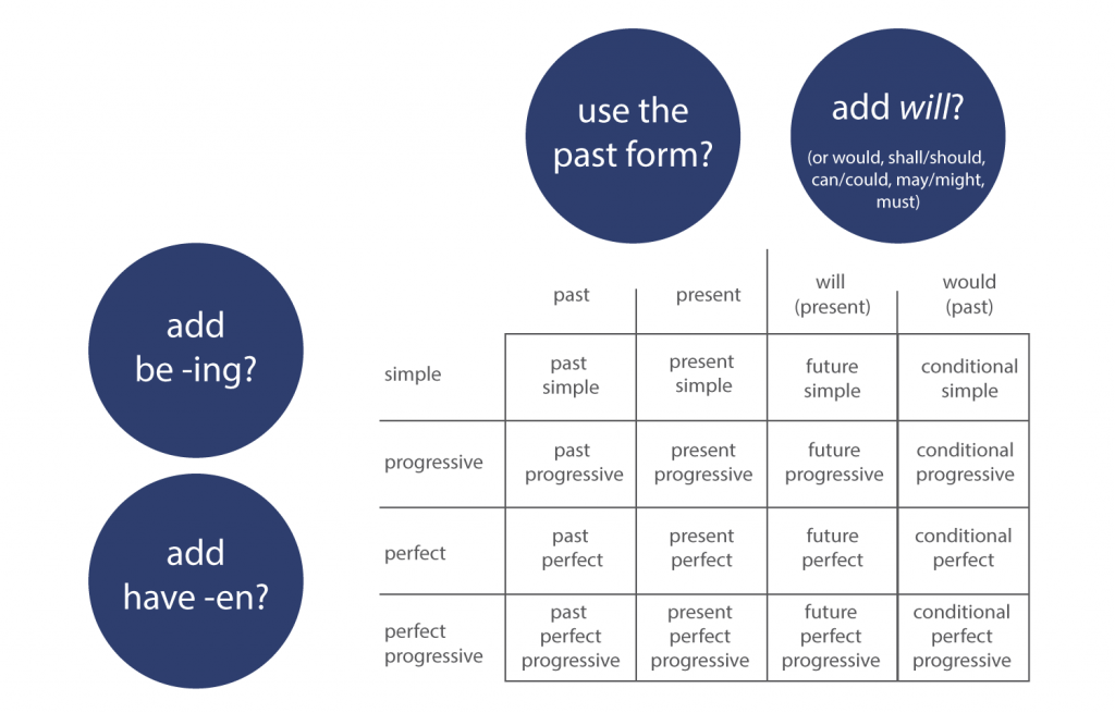 English-tenses-and-verb-form-table-present-past-future-conditional-simple-perfect-progressive-conditional-modal-verb