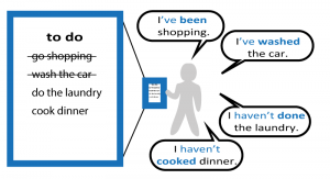 Present Perfect Tense diagram - completed recently: I've been shopping. I've washed the car. I haven't done the laundry. I haven't cooked dinner.