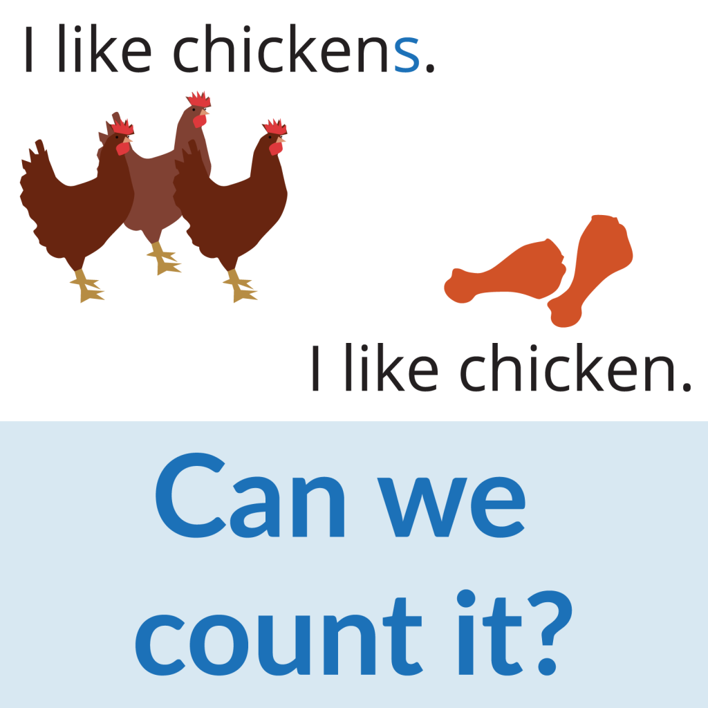 """Can we count it? info on countable and uncountable nouns, and an example to illustrate the difference: """"I like chicken(s)."""""""
