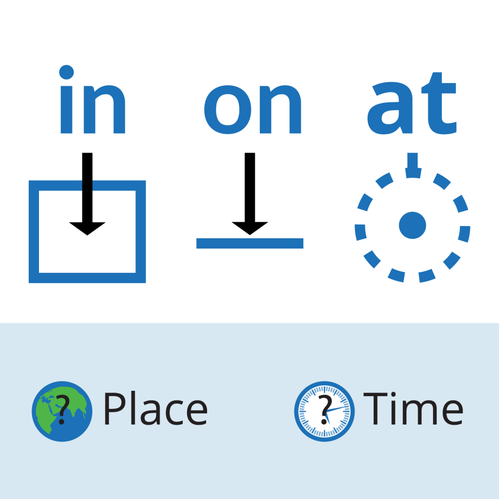 in-on-at: prepositions of place, prepositions of time. prepositions diagrams and icons