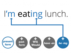 example of the present progressive/continuous: I'm eating lunch. (be -ing) and icons