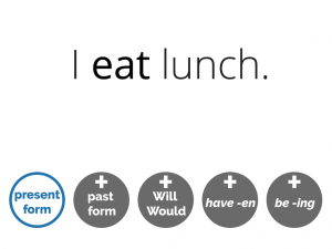 example of the present simple: I eat lunch. (present form) and icons