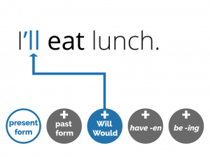 example of the future simple: I'll eat lunch. (will) and icons