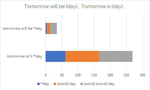 tomorrow is...day / tomorrow will be...day frequency graph