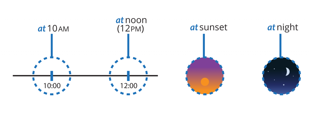 "prepositions of time diagram with pictures and examples. ""at"". At (time of day). At (named time-noon, midnight). At (event in time - sunset, night)."