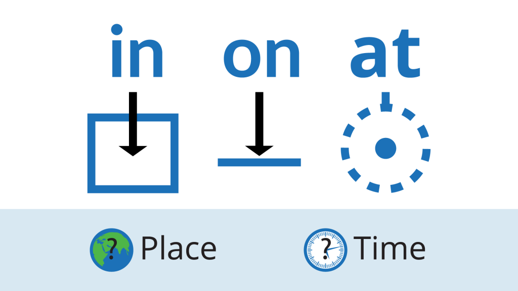 in, on, and at: prepositions of place, and prepositions of time