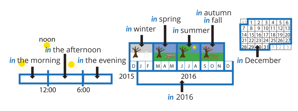 "prepositions of time diagram with pictures and examples. ""in"". In (time of day). In (season). In (year). In (month)."