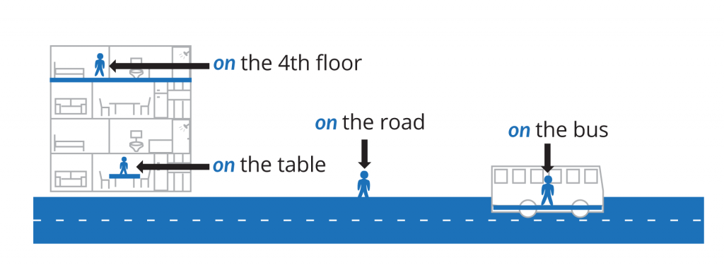 "prepositions of place diagram with pictures and examples. ""on"". On (floor of building). On (surface of object). On (surface-material). On (form of transport)."