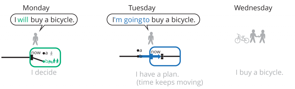 will vs be going to - decisions and future plans (actions or events). 1. Decide, 2. have a plan (time keeps moving up until the planned action/event), 3. Do it.